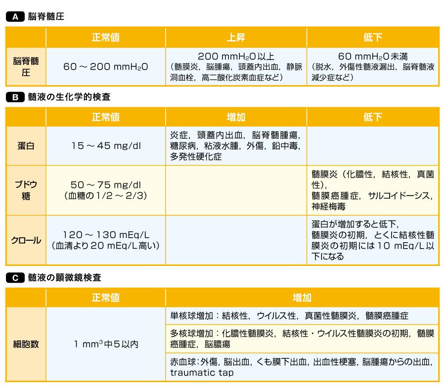 髄液の圧,生化学検査,顕微鏡検査(<a data-cke-saved-href=