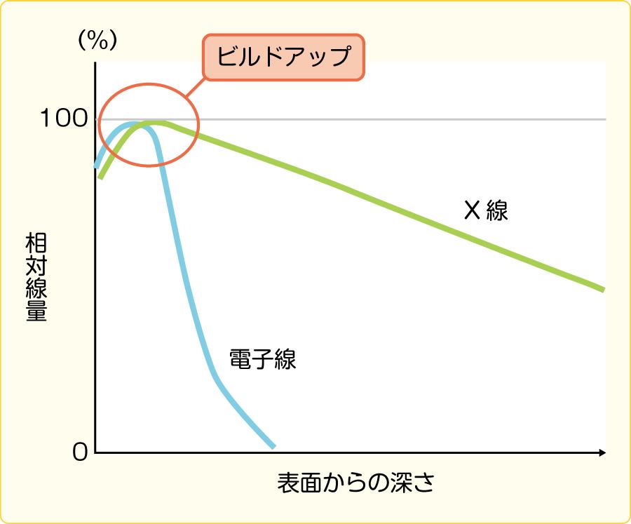 深部線量曲線