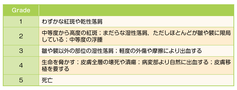 有害事象共通用語規準v4.0日本語訳JCOG版(文献5)より引用)