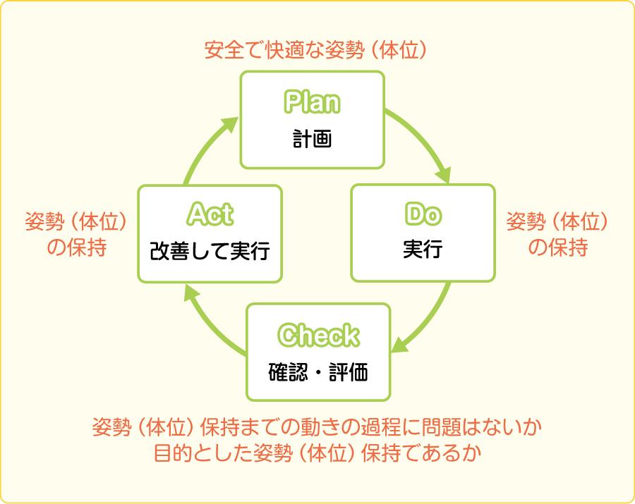 姿勢(体位)管理のPDCAサイクル