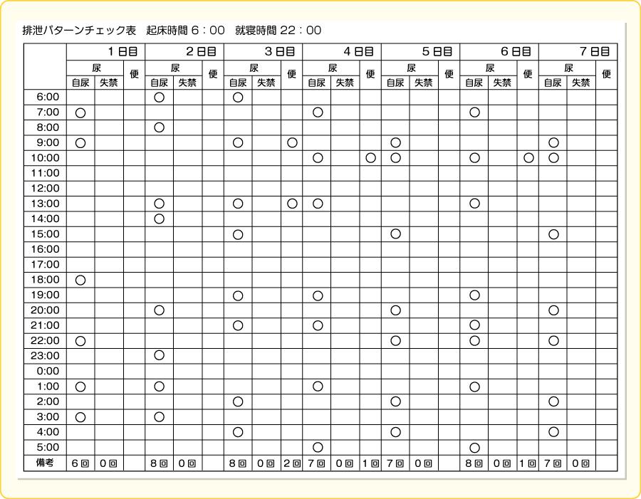 実際の排尿パターンチェック表