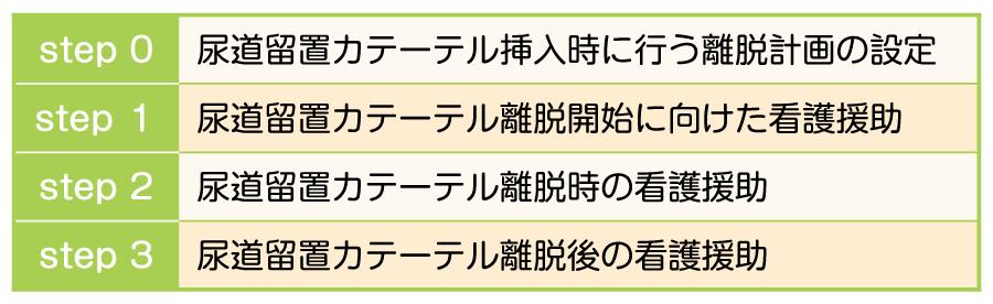 4つの基本ステップ