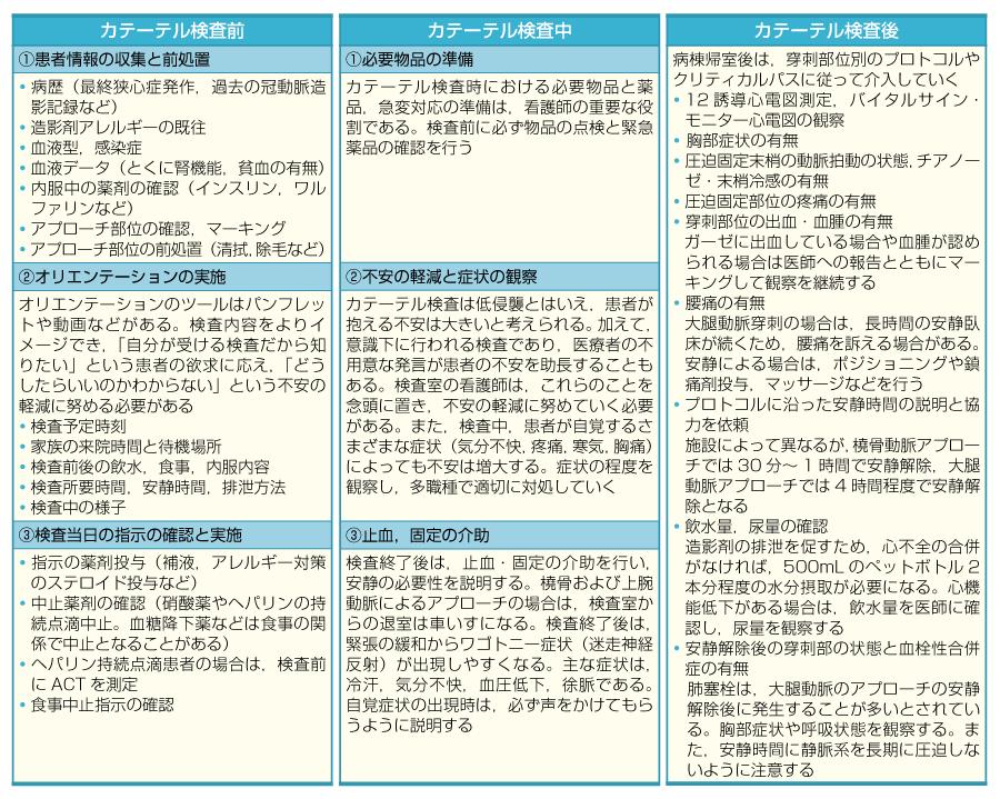 心臓カテーテル検査における看護