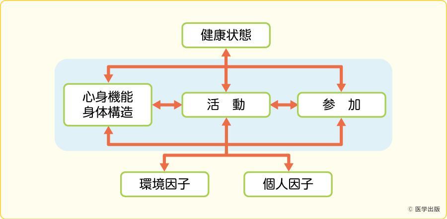 国際生活機能分類(ICF)