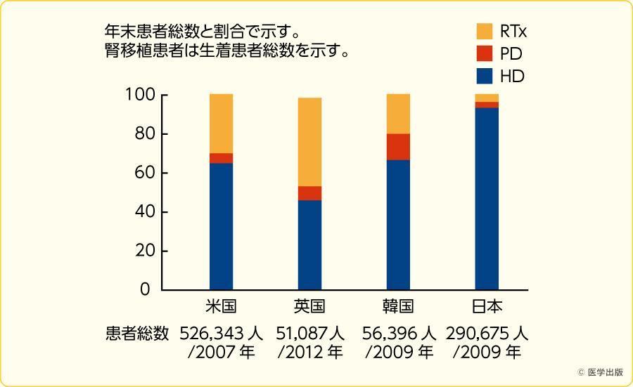 日本と世界各国との腎代替療法の割合の比較