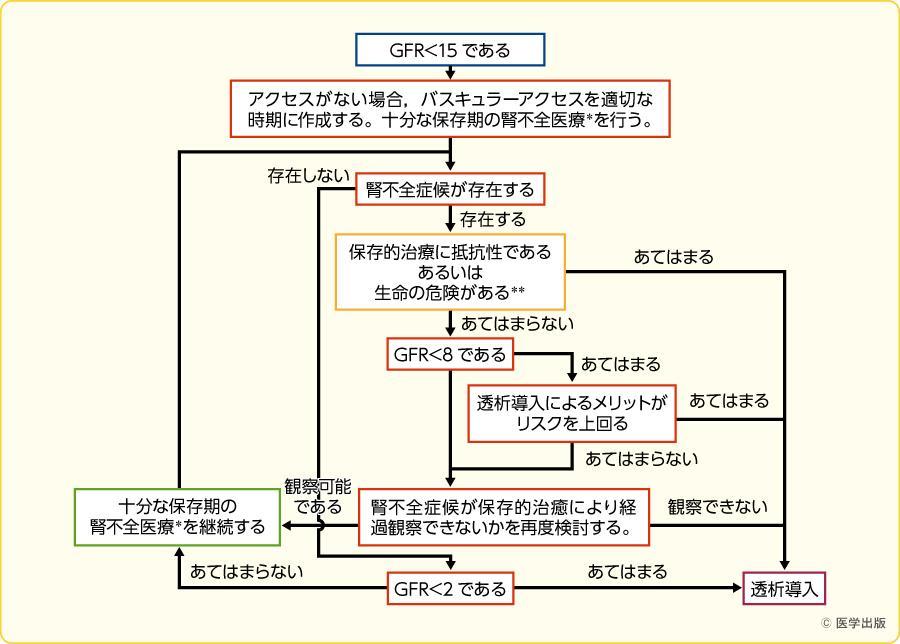 GFRや症状に基づいたHD導入へのフローチャート