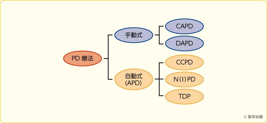 PDの種類(手動式あるいは自動式での分類)