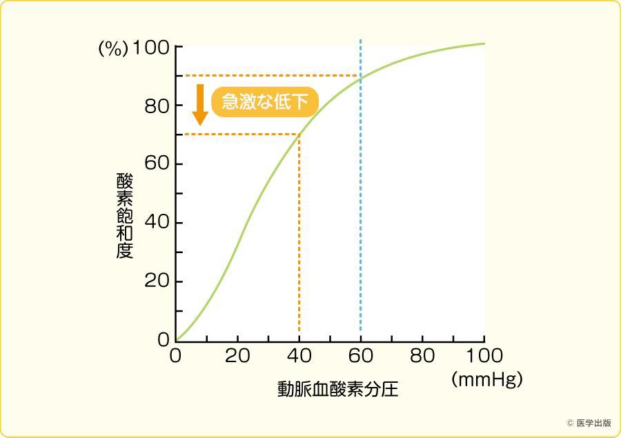 ヘモグロビン酸素解離曲線