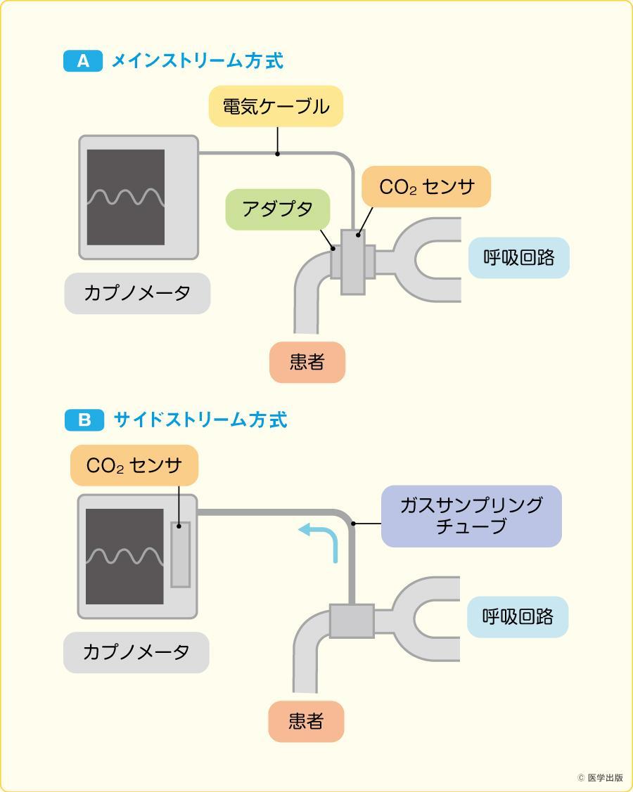 カプノメータ:メインストリーム型とサイドストリーム型(文献2)より引用改変