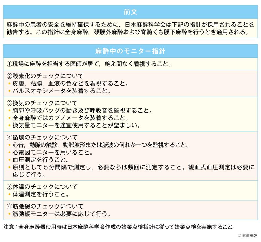 安全な麻酔のためのモニター指針 (日本麻酔科学会)(文献1)より引用)
