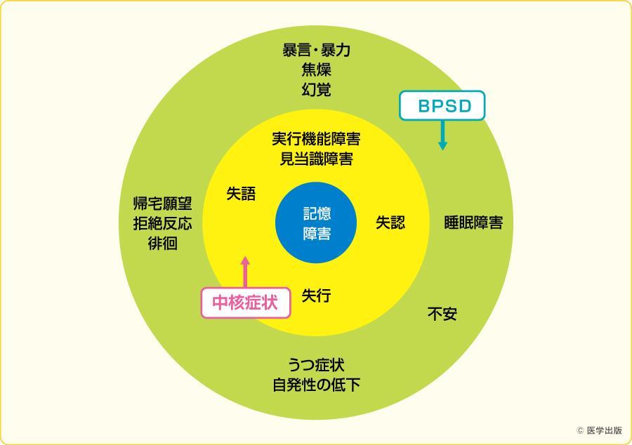 中核症状とBPSD