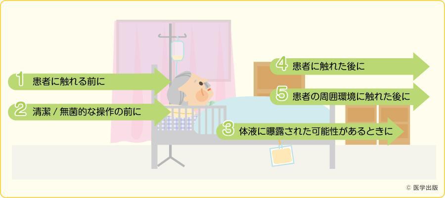 手指衛生の5つのタイミング(5 moments)
