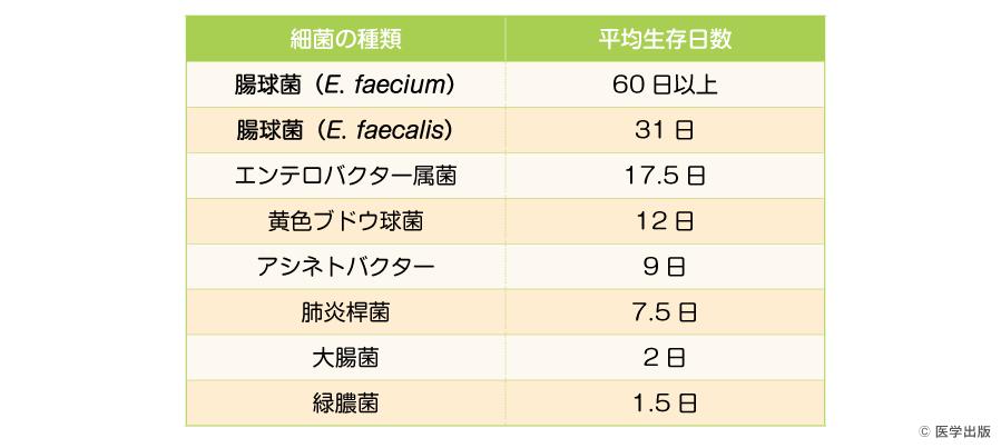 菌種別の環境における平均生存日数(文献5より一部改変)
