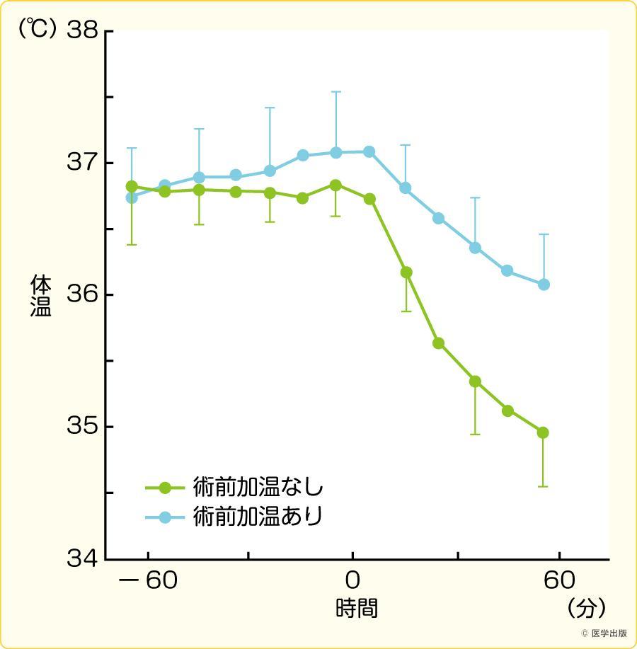 末梢組織の術前加温による熱再分布抑制効果(文献4)より引用)