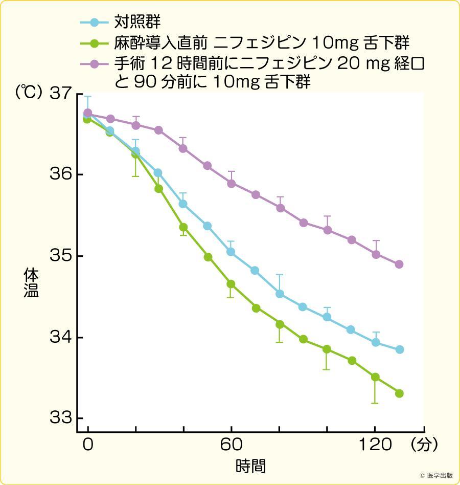 血管拡張薬(ニフェジピン)の熱再分布に及ぼす効果(文献5)より引用)
