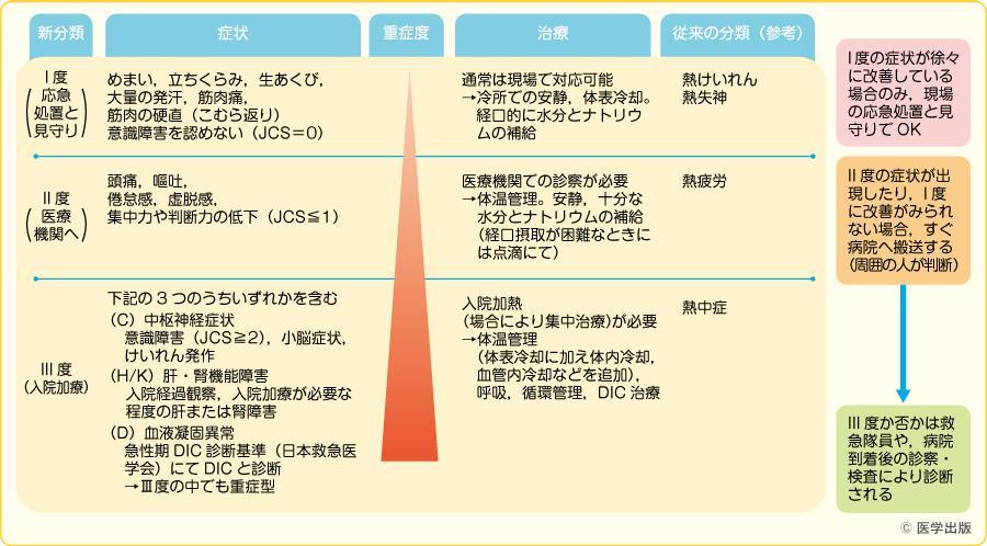 日本救急医学会熱中症分類2015