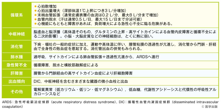 熱中症時の各臓器における反応