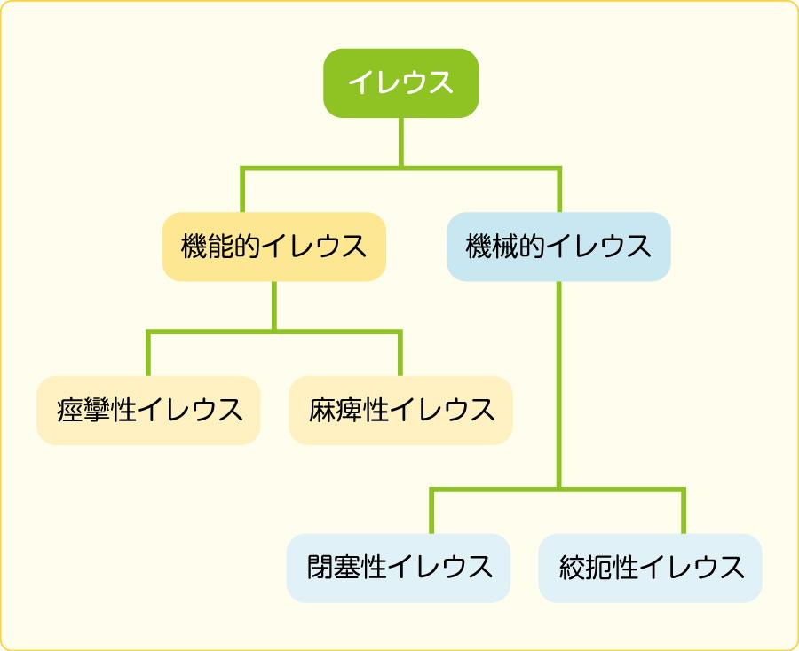 イレウスの分類