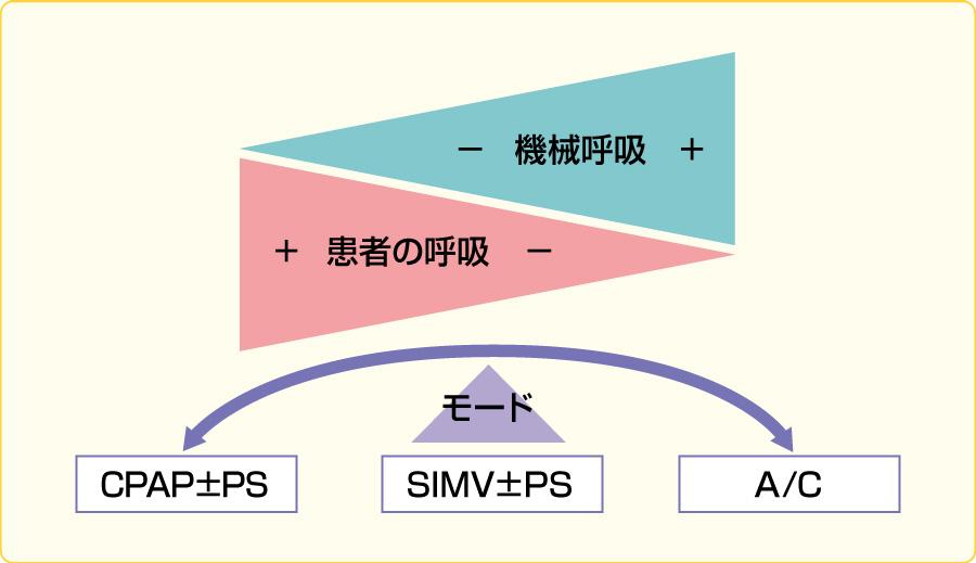 A/C,SIMV,CPAPの関係