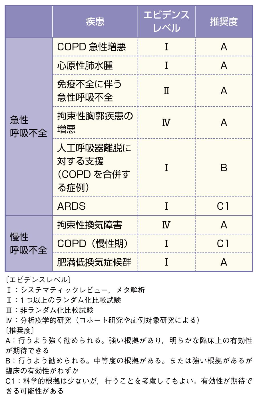 NPPVのエビデンスレベル