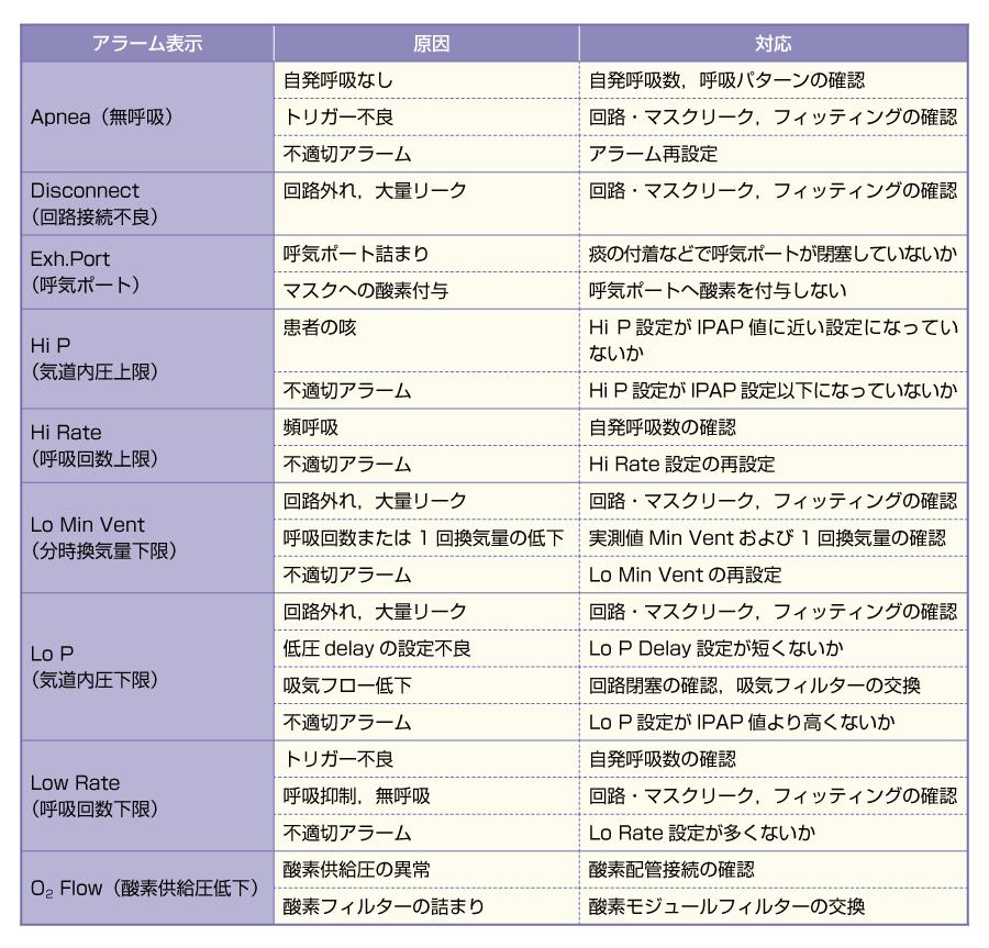 NPPVの代表的なアラームと原因・対応