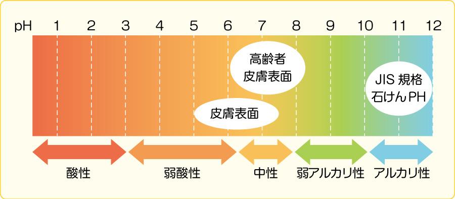 洗剤のpHによる分類(文献3)を参考に作成)