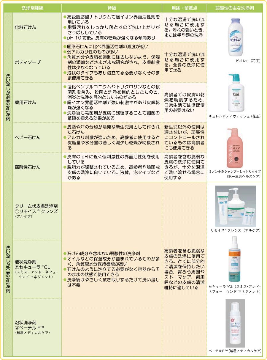皮膚洗浄剤の特徴と用途