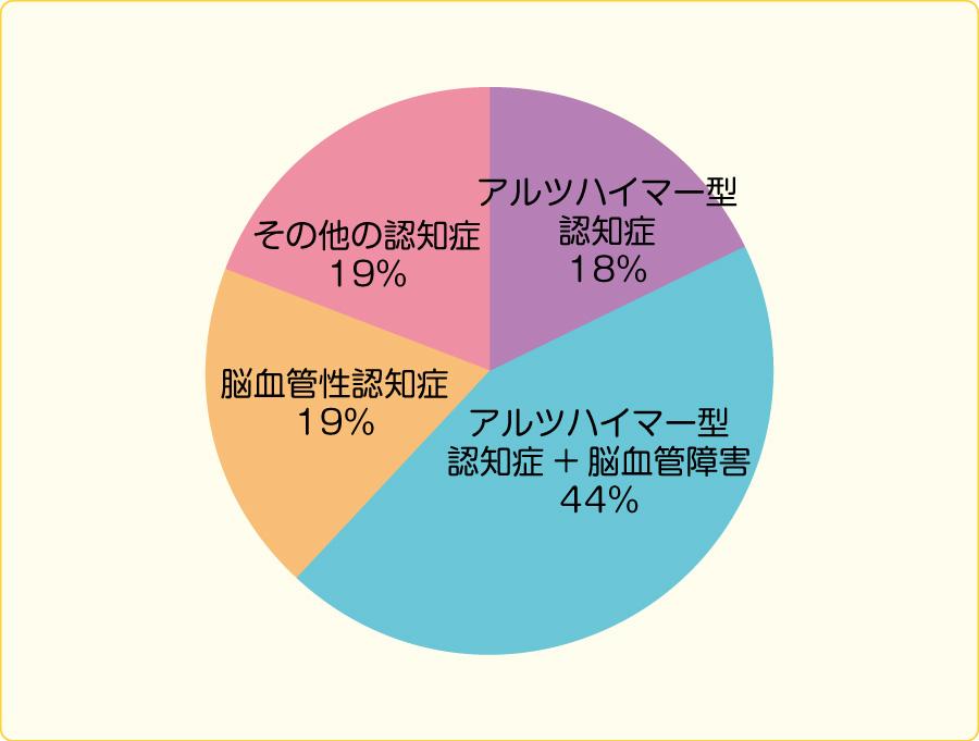 原因疾患別認知症の割合
