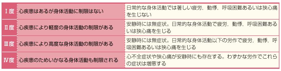 NYHA心機能分類(文献3より引用)