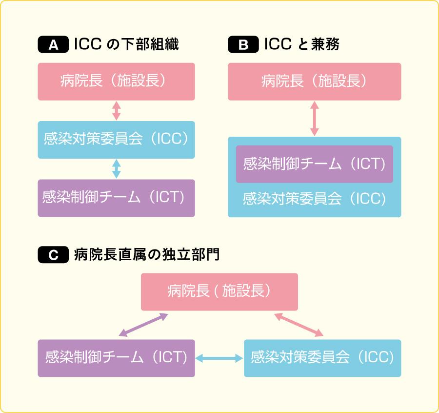 ICTの組織上の位置づけ