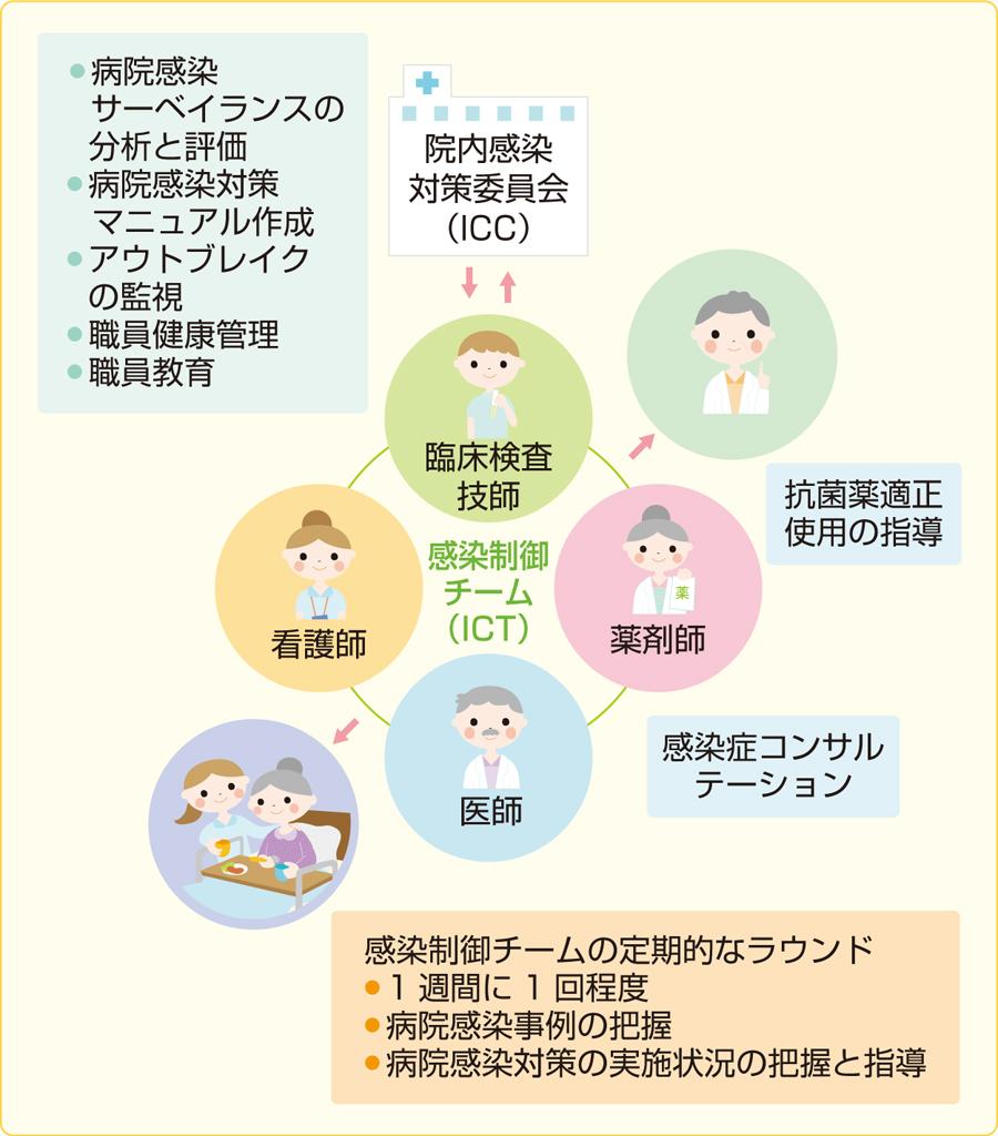 ICTが行うべき業務(文献2)より改変)