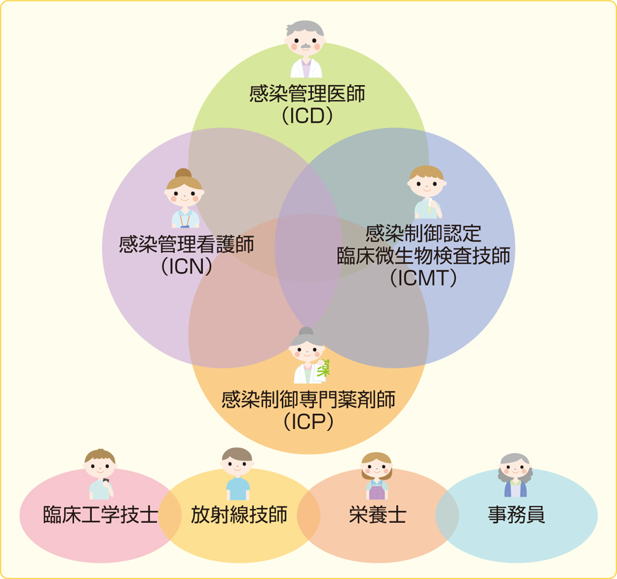 ICTスタッフの関係
