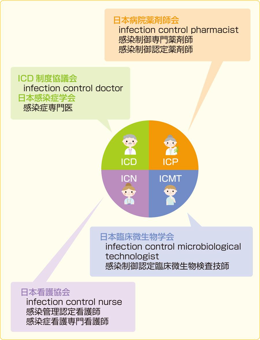 ICTスタッフの各分野における感染に関わる資格認定制度