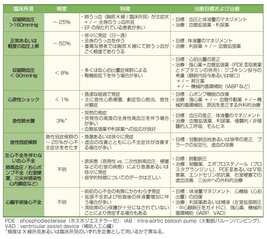 急性心不全の分類と治療 (文献2より引用)