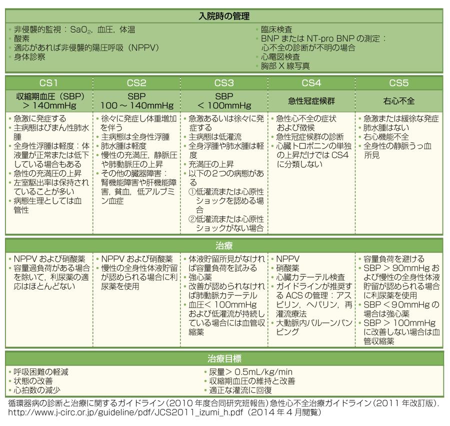 入院早期における急性心不全患者の管理アルゴリズム(クリニカルシナリオ)