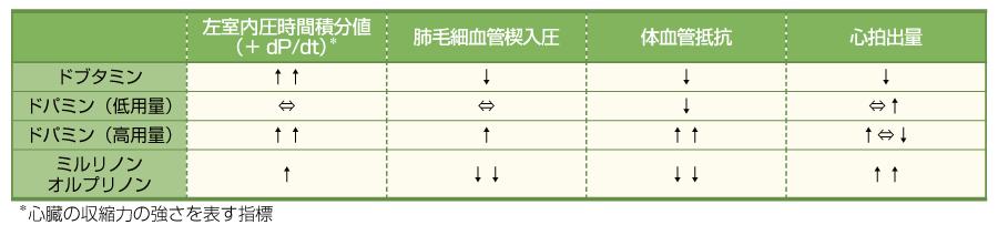 陽性変力作用を有する薬剤の比較(文献4より引用改変)