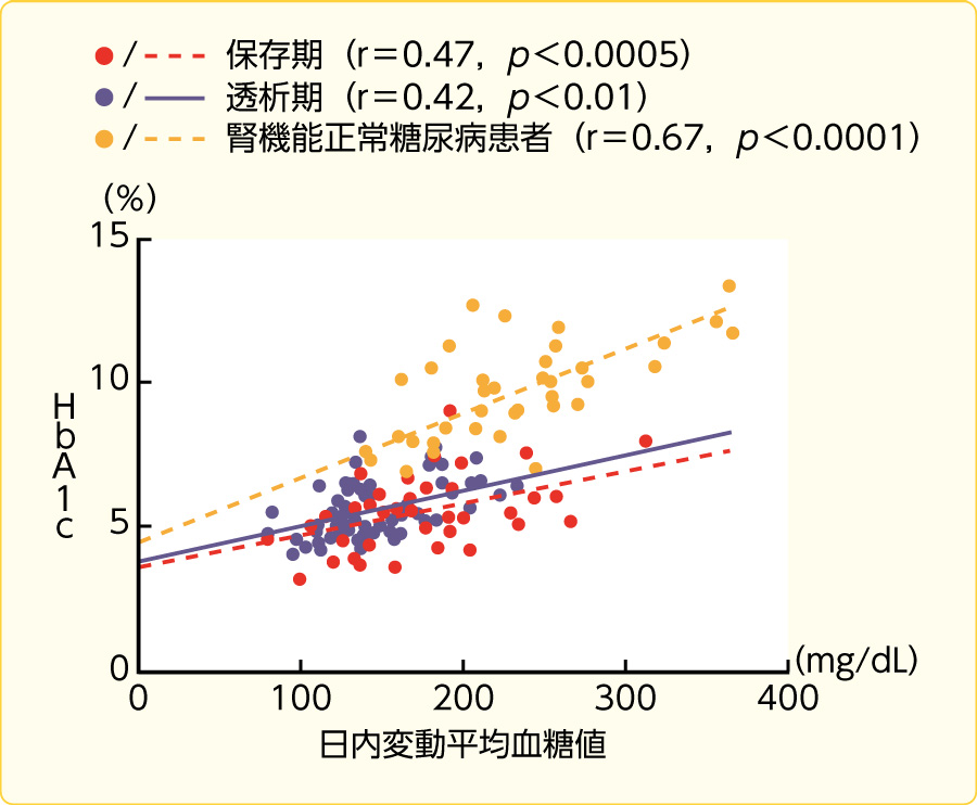 末期腎不全患者における血糖コントロールとHbA1cの関係