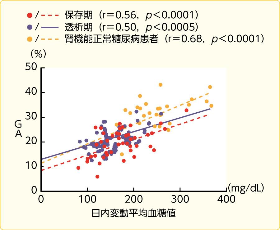 末期腎不全患者における血糖コントロールとGAの関係