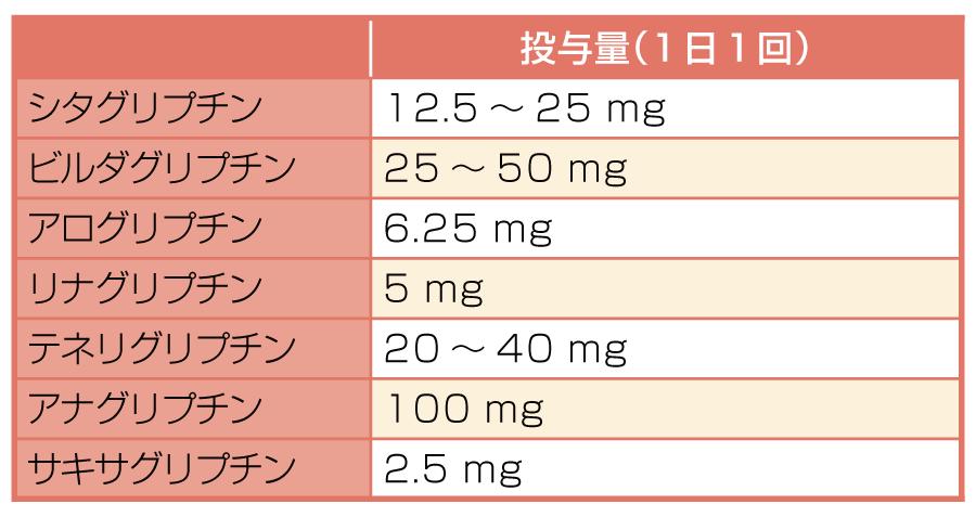 重度・末期腎不全時における各種DPP-4阻害薬の投与量