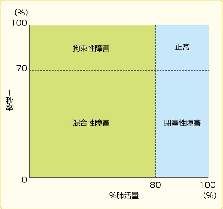 肺換気障害の分類