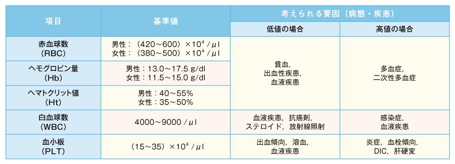 血算検査のチェックするポイント(文献1,2)より引用改変)