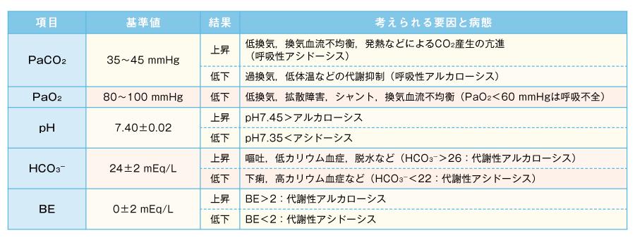 動脈血液ガス分析のチェックするポイント(文献4より作成)