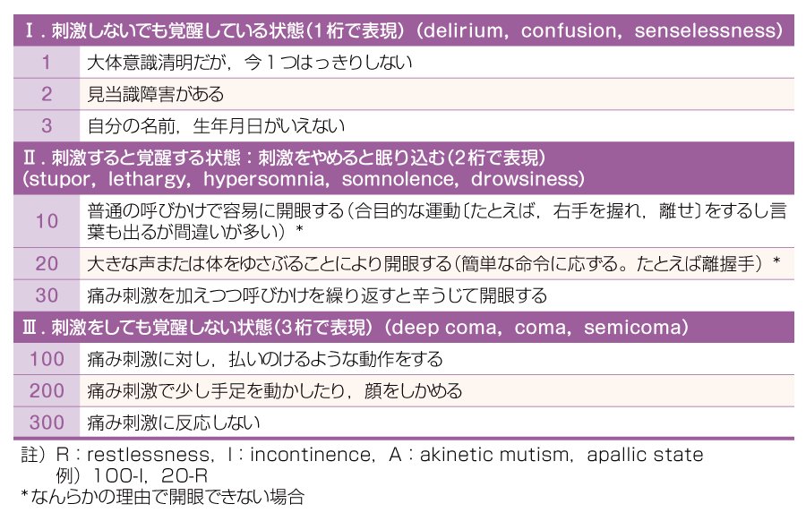 Japan Coma Scale