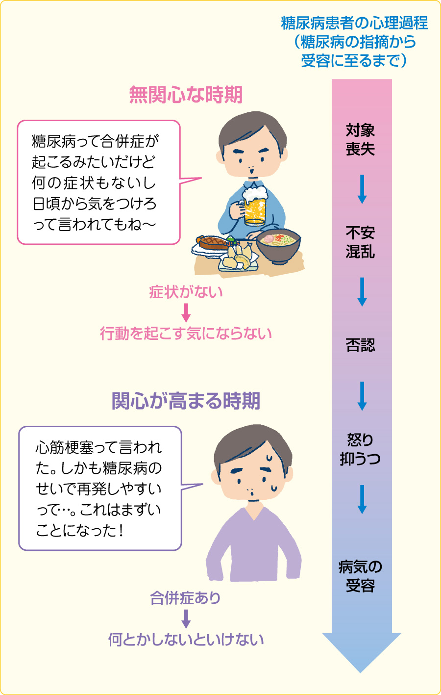 糖尿病患者の心理過程