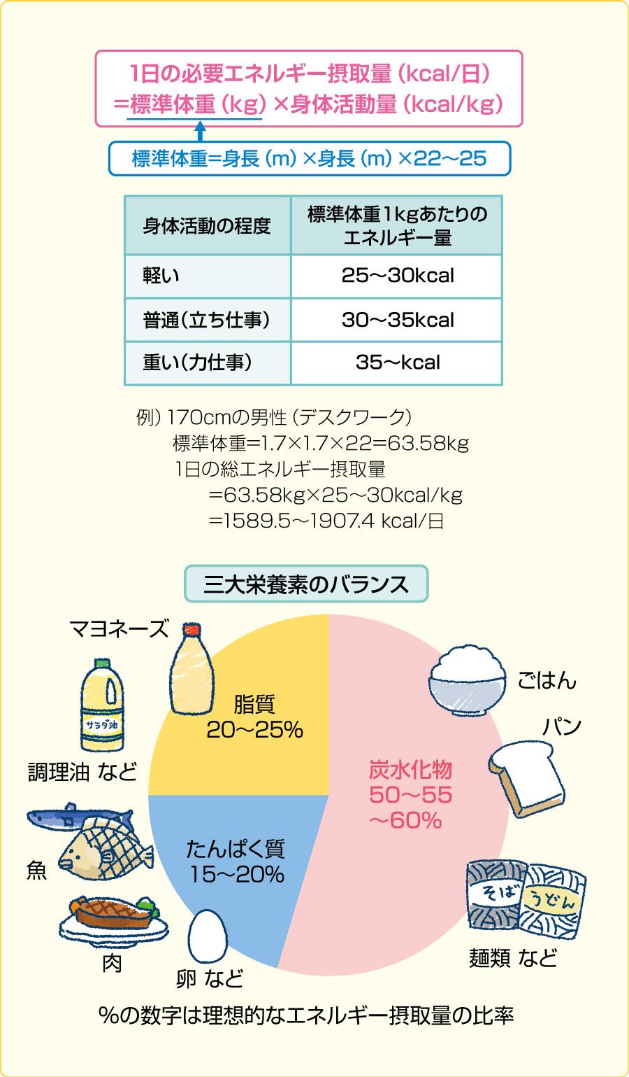 適正エネルギーの求め方と栄養素のバランス(文献7,8を参考に作成)