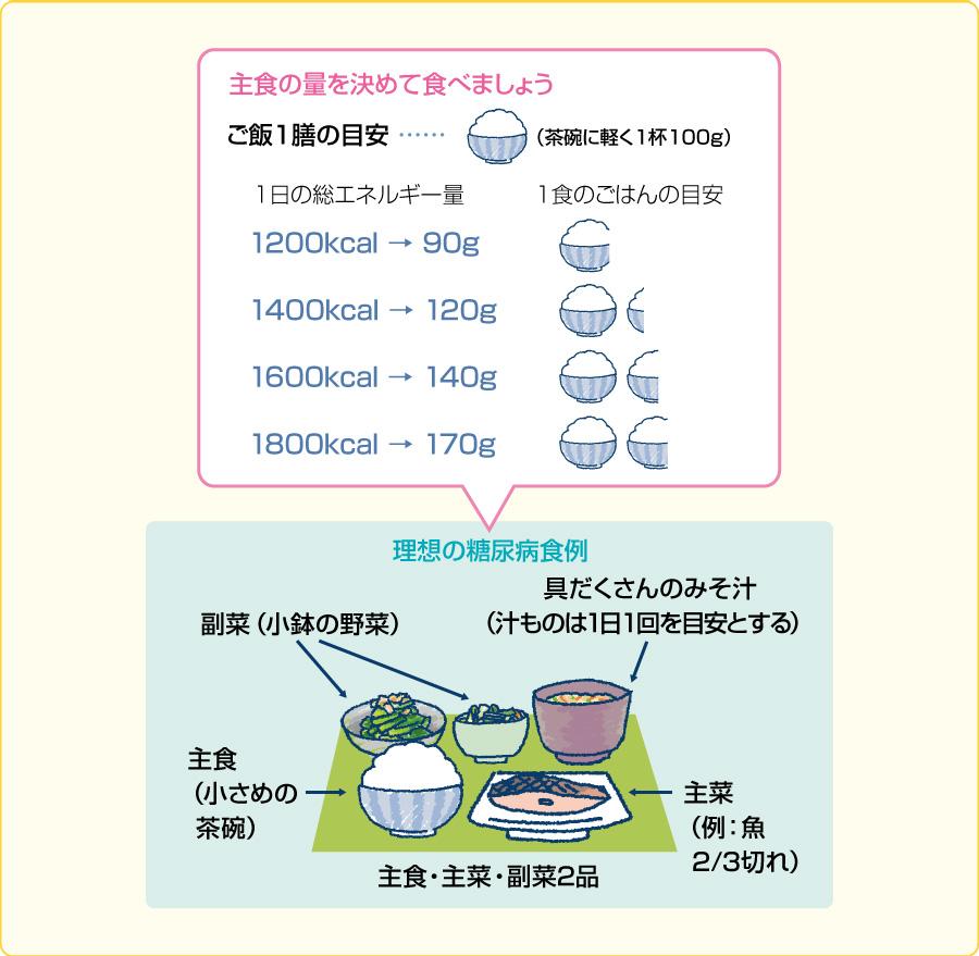 理想の糖尿病食例(文献7,8を参考に作成)