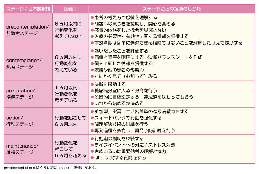 変化ステージの定義/援助法