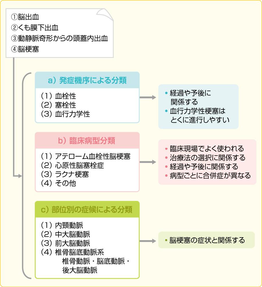 脳卒中の病型分類(NINDS-Ⅲ分類)