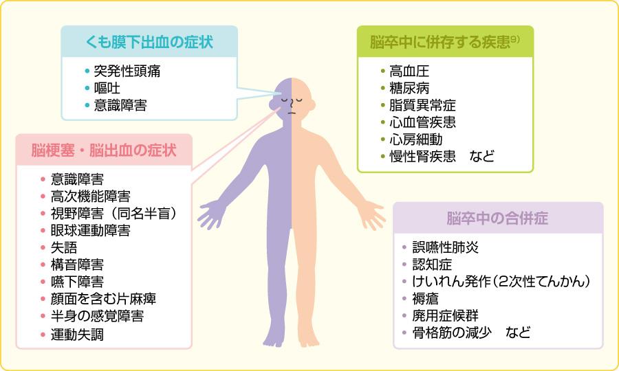 脳卒中の症状・併存疾患・合併症