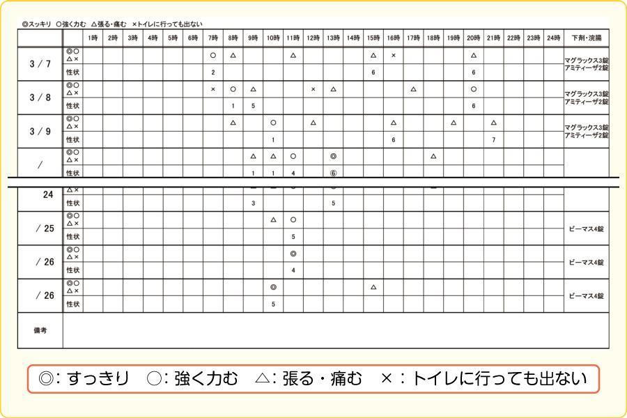 50歳代女性(腹部症状型便秘)の排便チャート